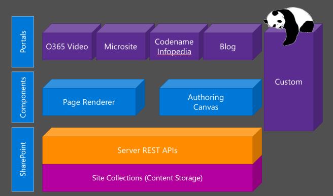 NextGen Portal Architecture