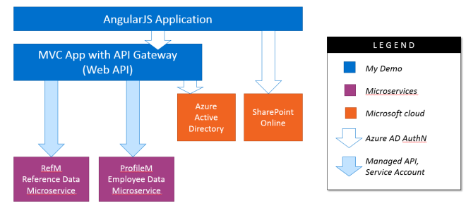 Office 365 Add-in with Microservices