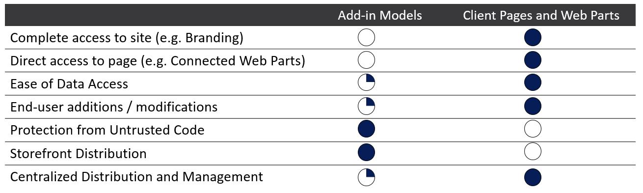 FOSP-Addins-vs-ClientSide