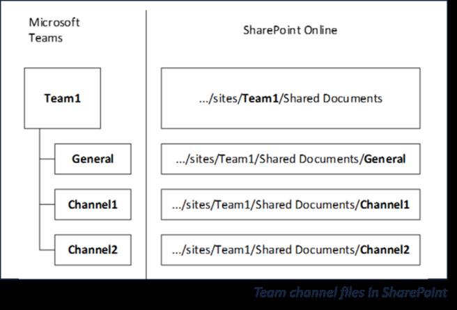 ChannelsAndFolders