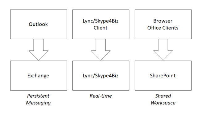 Teams and SharePoint: Better Together | Bob German's Vantage