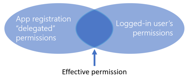 2018-11-effectivepermissions