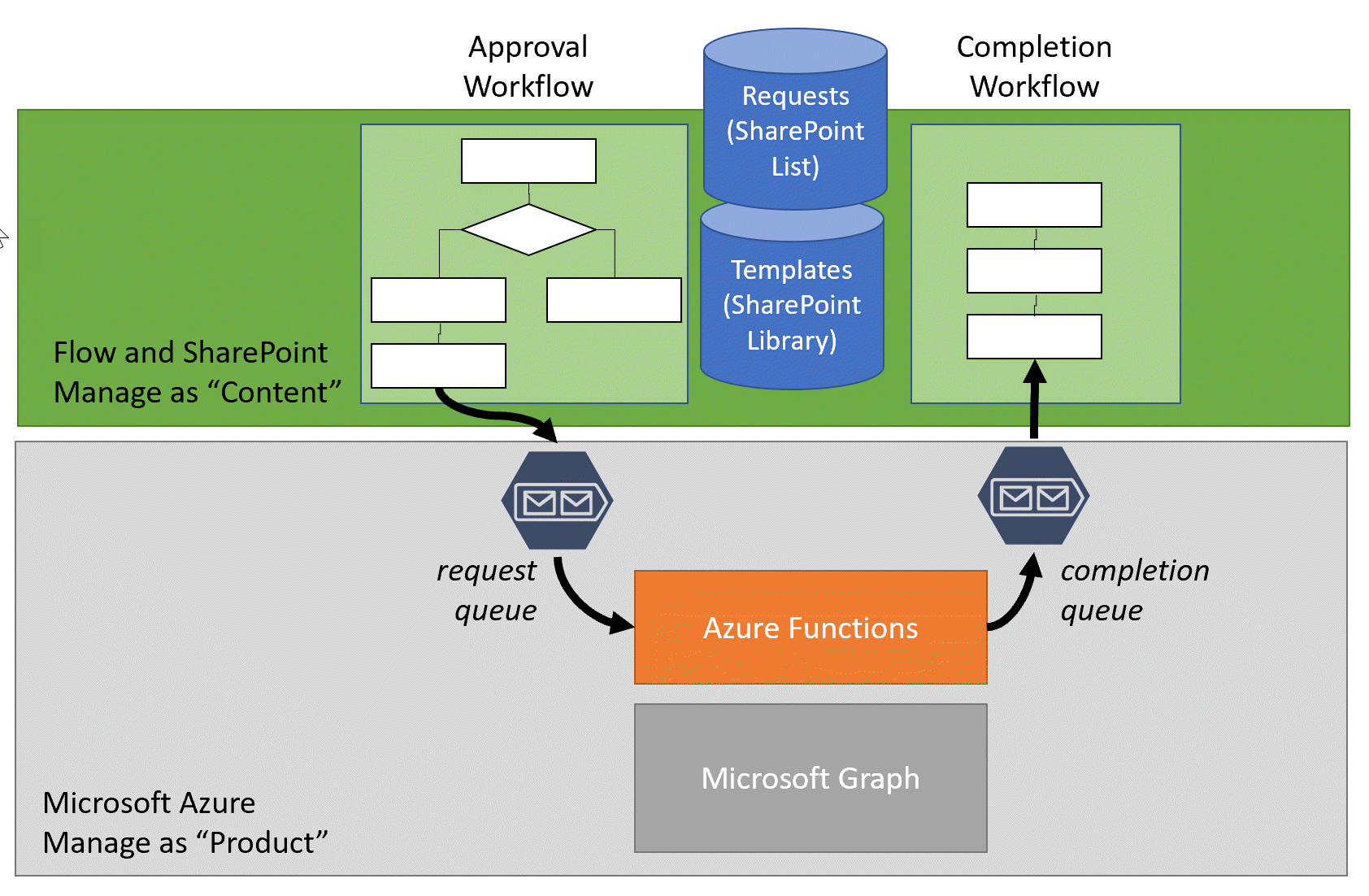 azure queue architecture diagram provisioning teams with azure functions and microsoft flow part 1  provisioning teams with azure functions