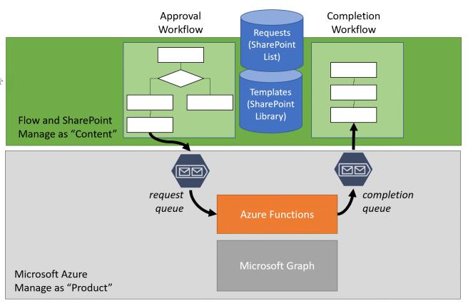 SolutionArchitecture