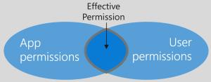 DelegatedPermissions