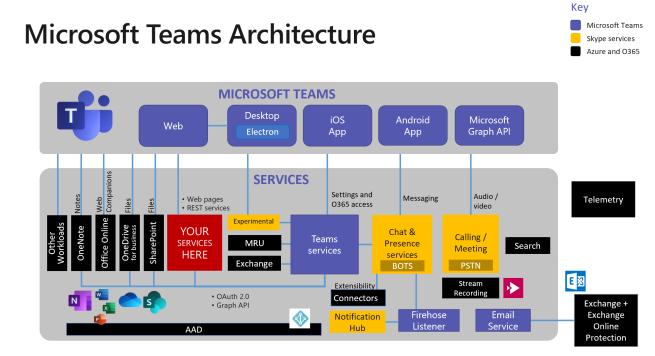 TeamsArchitecture01