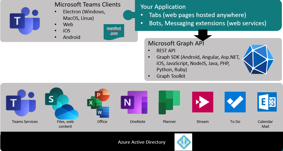 Calling Microsoft Graph from your Teams application – Part 1: Introduction